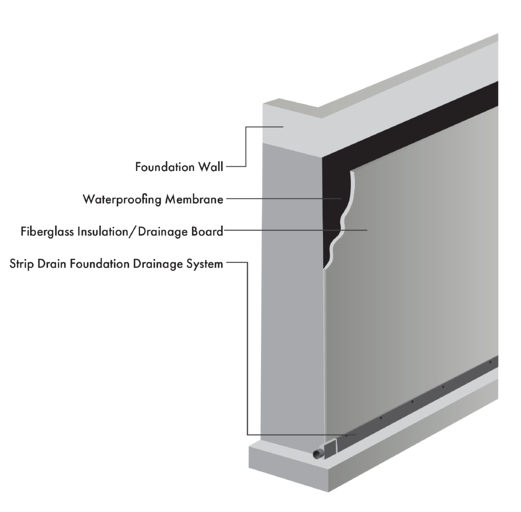 Diagram of Foundation Wall and drainage