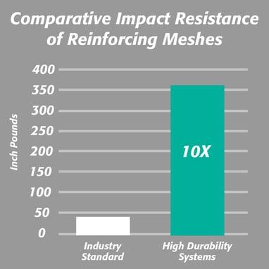 Impact Resistance EIFS