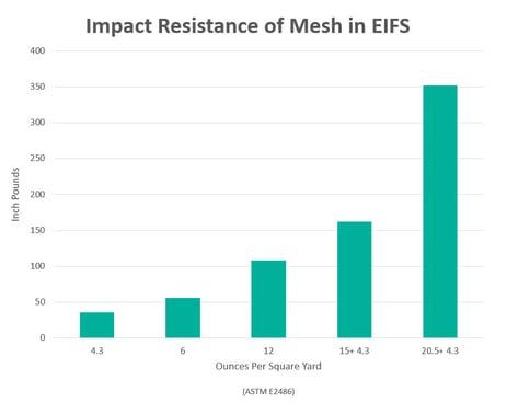 Impact Resistance of Mesh in EIFS
