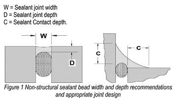 Sealant application diagram
